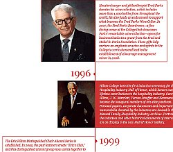 Timeline of the Conrad N. Hilton College of Hotel and Restaurant Management (Click to Enlarge)