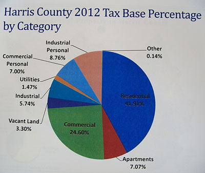 tax base pie graph