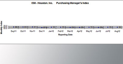 August 2012 PMI