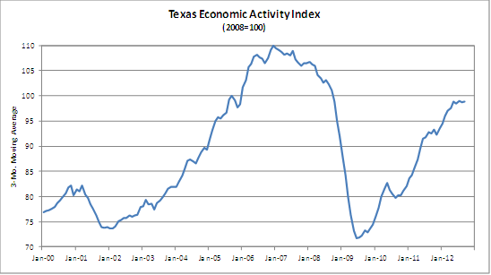 TX Economic Activity graph
