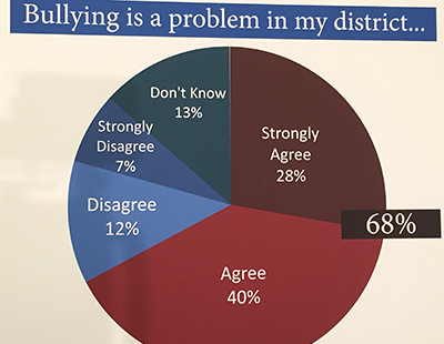 School Leaders Want Protection From Adult Bullying Houston Public