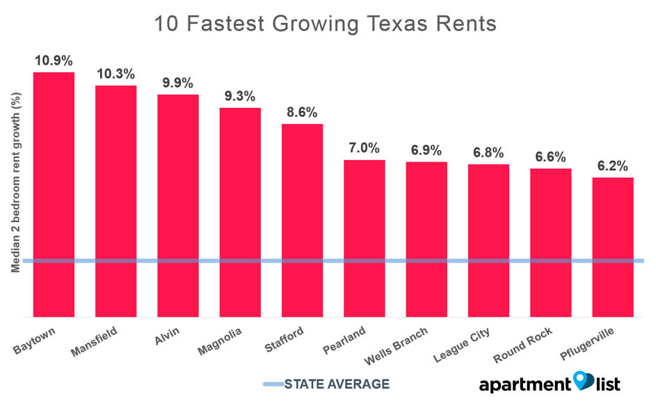 july-TX-10-fastest-growing2.png