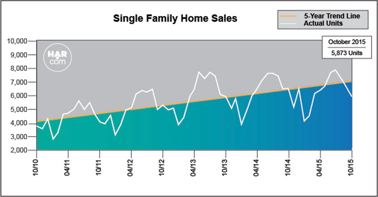 Single-family home sales graph