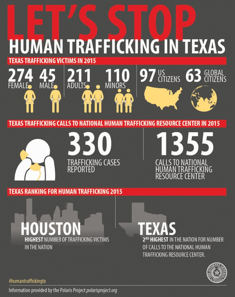 infographic about human trafficking