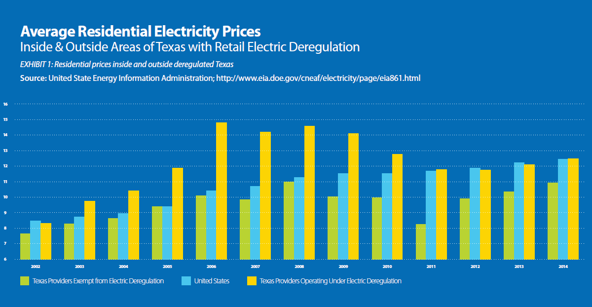 Graphic courtesy Texas Coalition for Affordable Power