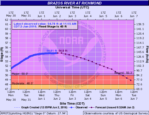 Bravos River at  Richmond