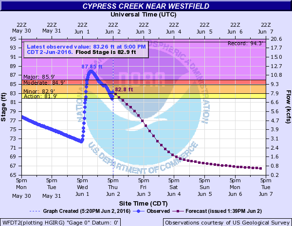 Cypress Creek near Westfield