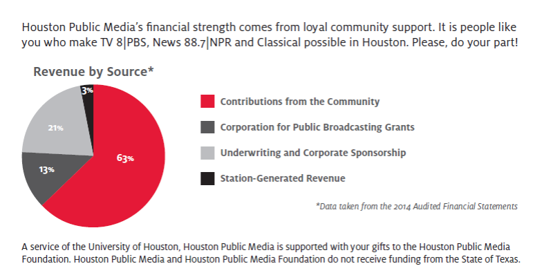 Houston Public Media's financial strength comes from loyal community support.  It is people like you who make TV 8|PBS, News 88.7|NPR and Classical possible in Houston.  Please do your part!