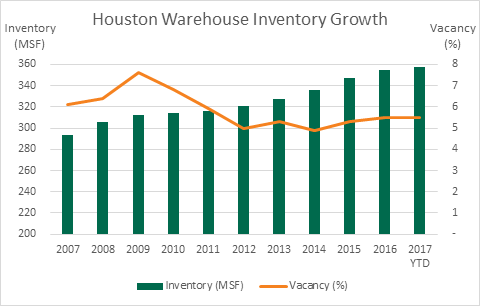 Warehouse inventory chart