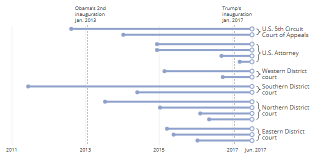 Since taking office, Donald Trump has yet to fill 17 longstanding Texas vacancies, including four U.S. attorney seats, two positions on the U.S. 5th Circuit Court of Appeals and 11 federal judicial vacancies. This chart shows the length of time that these seats have remained vacant.