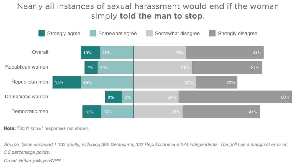And Democratic women seem to be leading the charge on having many  conversations about sexual harassment. Roughly half of Democratic women  said they're ...