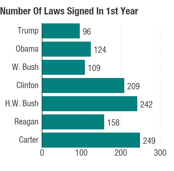 Number of laws signed by each president between their Inauguration Day and Dec. 31 of that year.