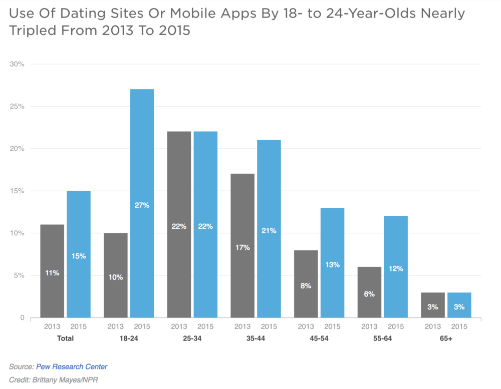 How online dating shapes relationships