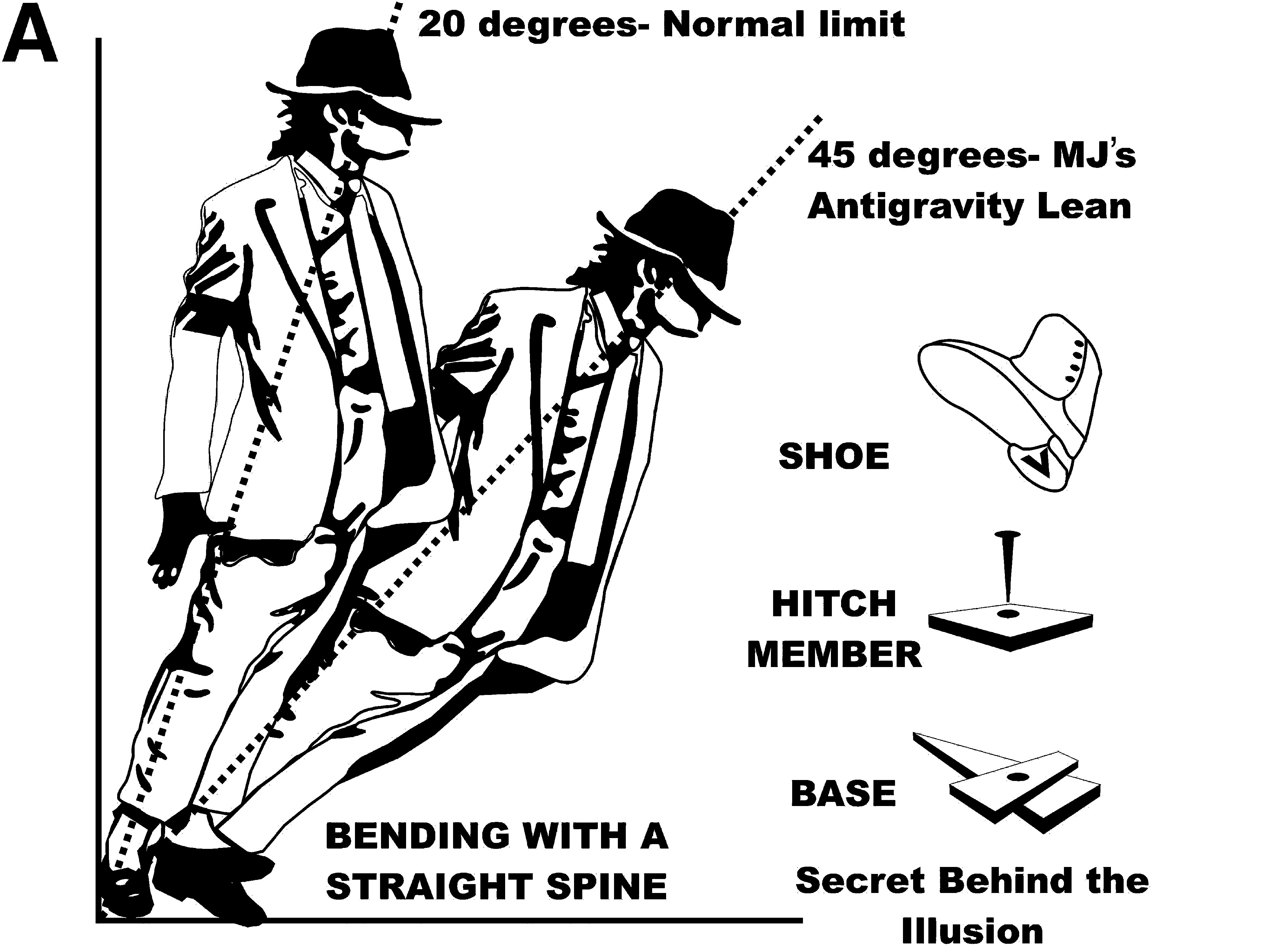 Michael Jackson's 45-degree tilt versus the rest of humanity illustrated, along with Jackson's secret weapon.