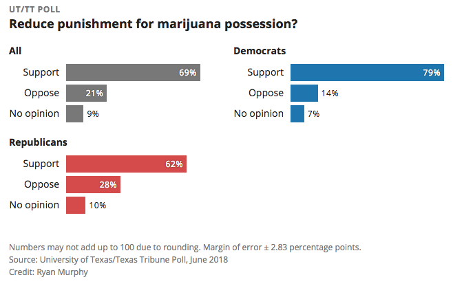 As More States Legalize Marijuana, Advocates See Signs