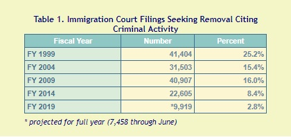 Immigration Authorities Cite Fewer Serious Crimes In