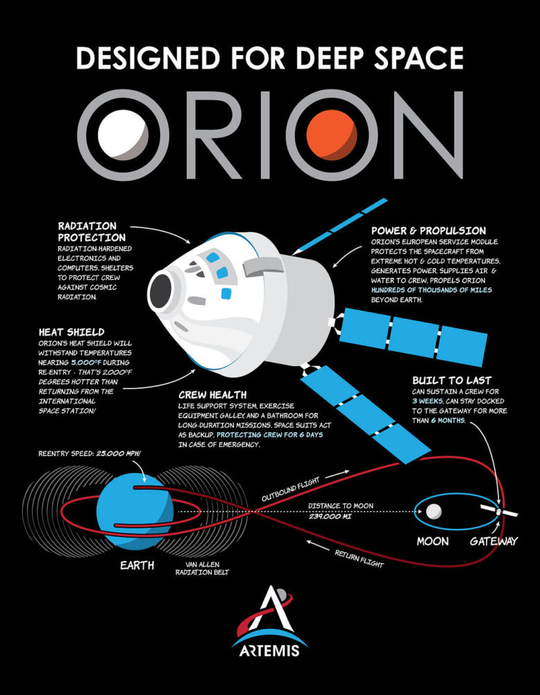 Orion Capsule Infographic