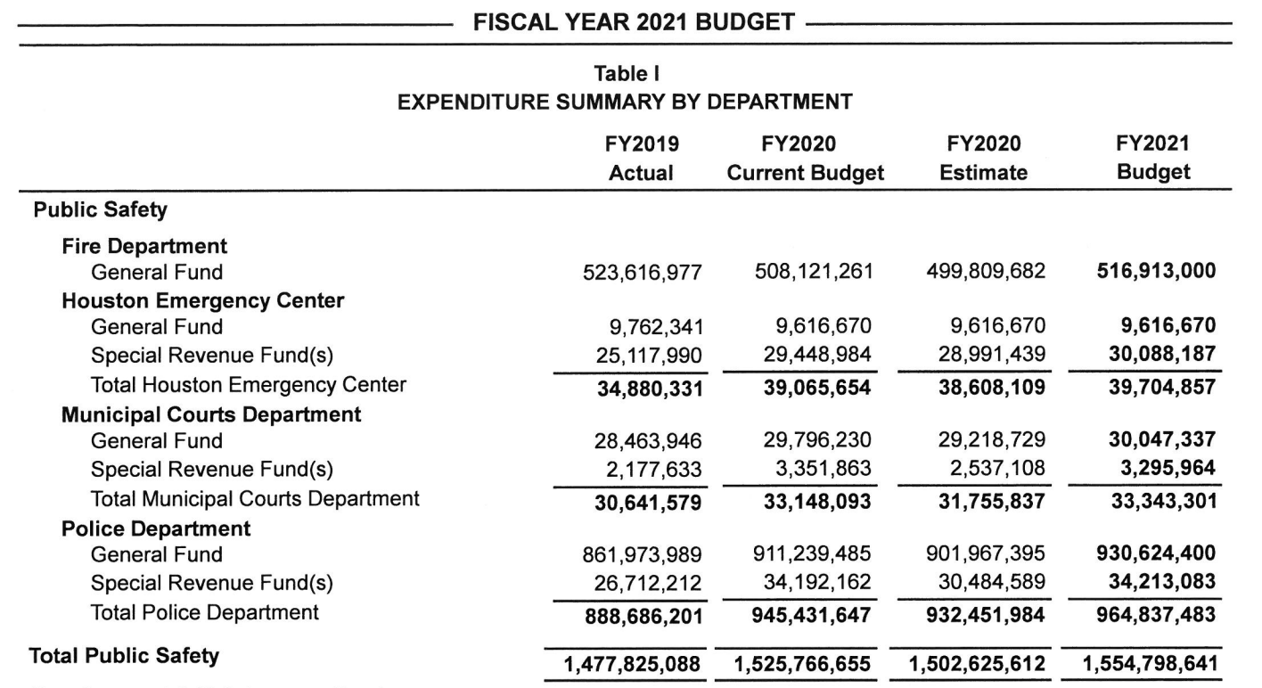 City of Houston's proposed Fiscal Year 2021 budget.